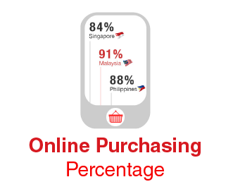 Online Purchasing Percentage