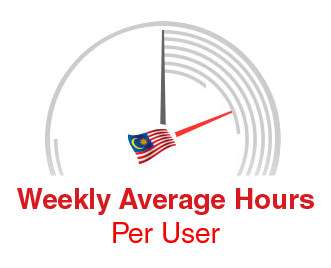 Weekly Average Per User